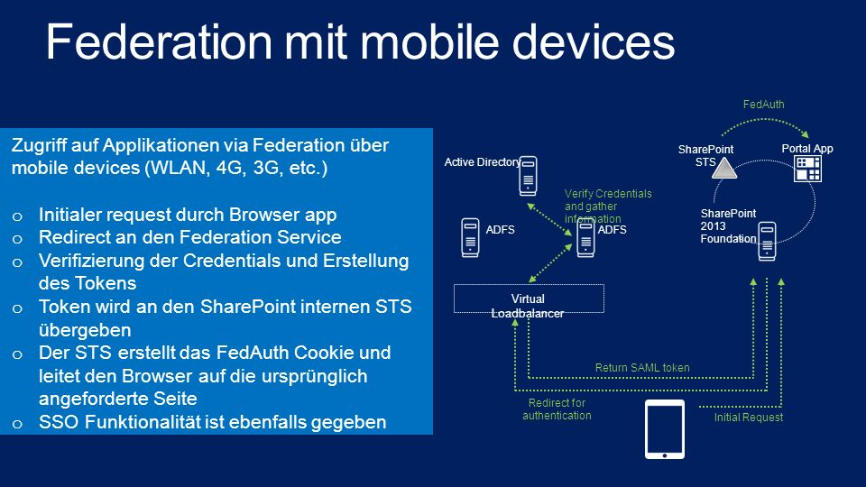 Federation mit mobile devices