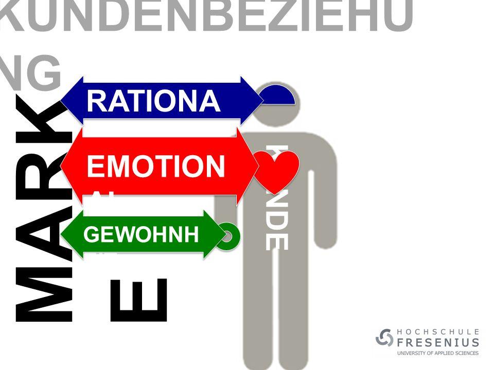 KUNDENBEZIEHUNG RATIONAL MARKE EMOTIONAL KUNDE GEWOHNHEIT