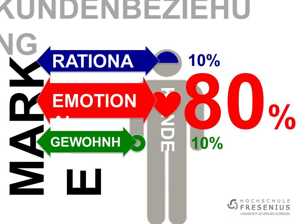 KUNDENBEZIEHUNG RATIONAL 10% 80% MARKE EMOTIONAL KUNDE GEWOHNHEIT 10%