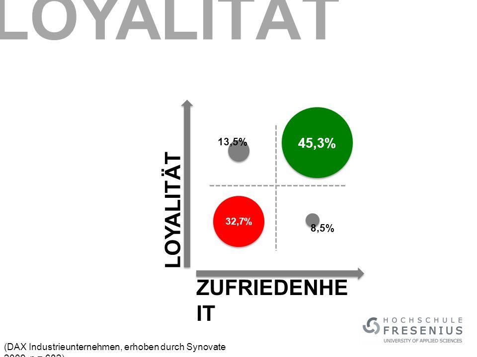 LOYALITÄT LOYALITÄT ZUFRIEDENHEIT 45,3% 13,5% 8,5% 32,7%