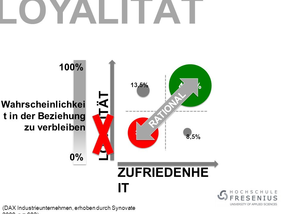 LOYALITÄT LOYALITÄT ZUFRIEDENHEIT 100% RATIONAL