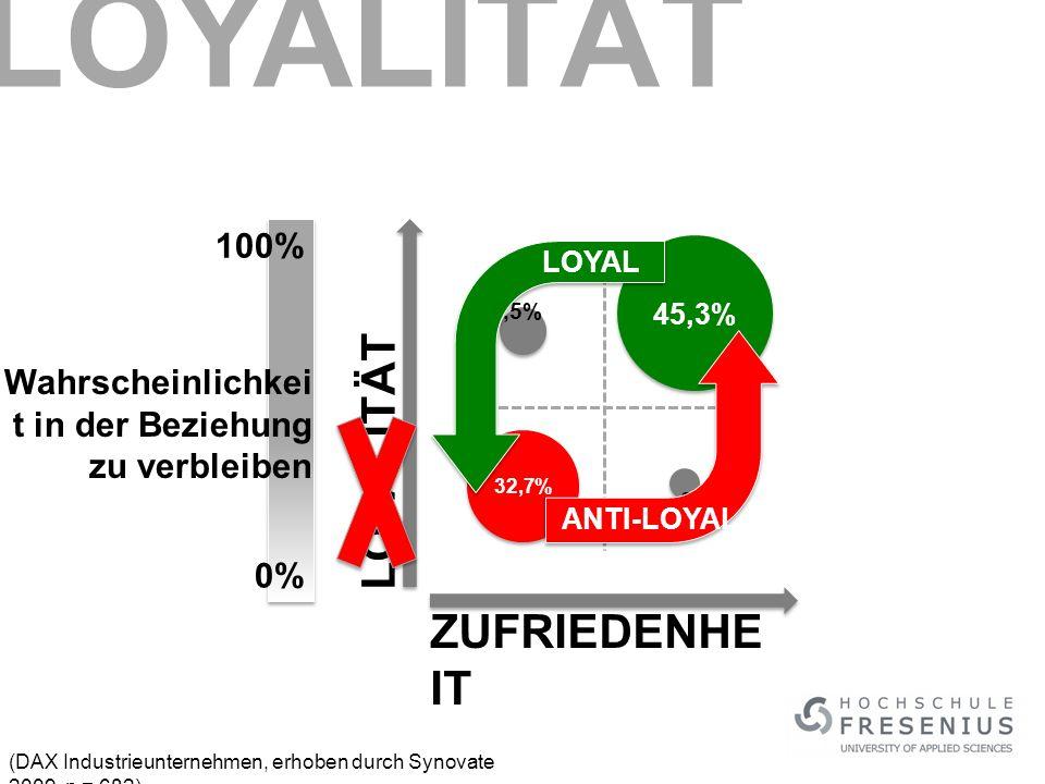 LOYALITÄT LOYALITÄT ZUFRIEDENHEIT 100%