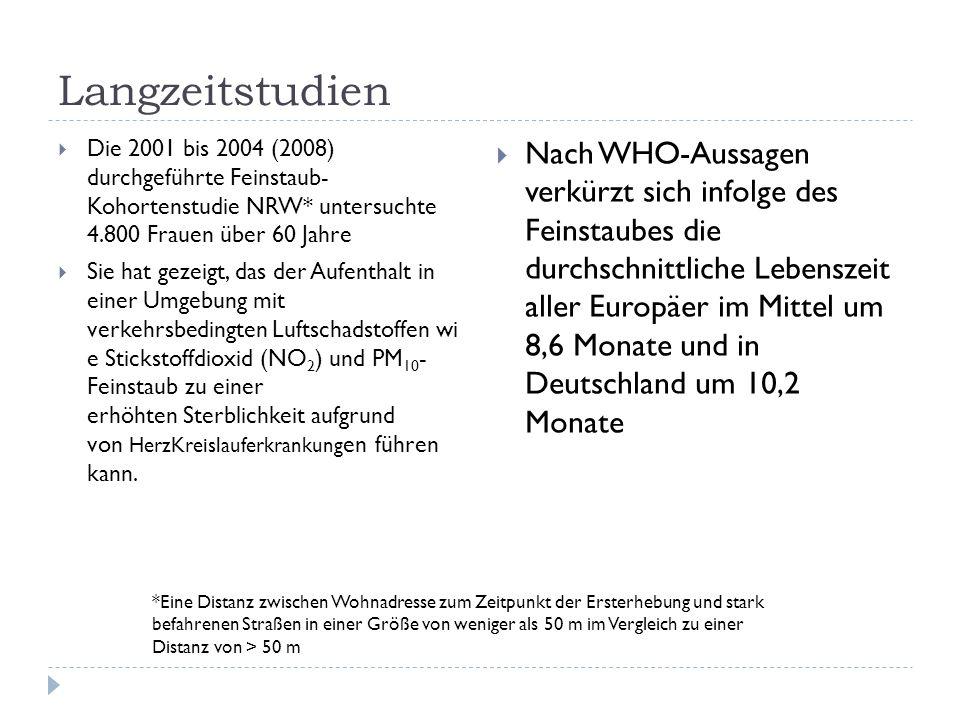 Langzeitstudien Die 2001 bis 2004 (2008) durchgeführte Feinstaub- Kohortenstudie NRW* untersuchte 4.800 Frauen über 60 Jahre.