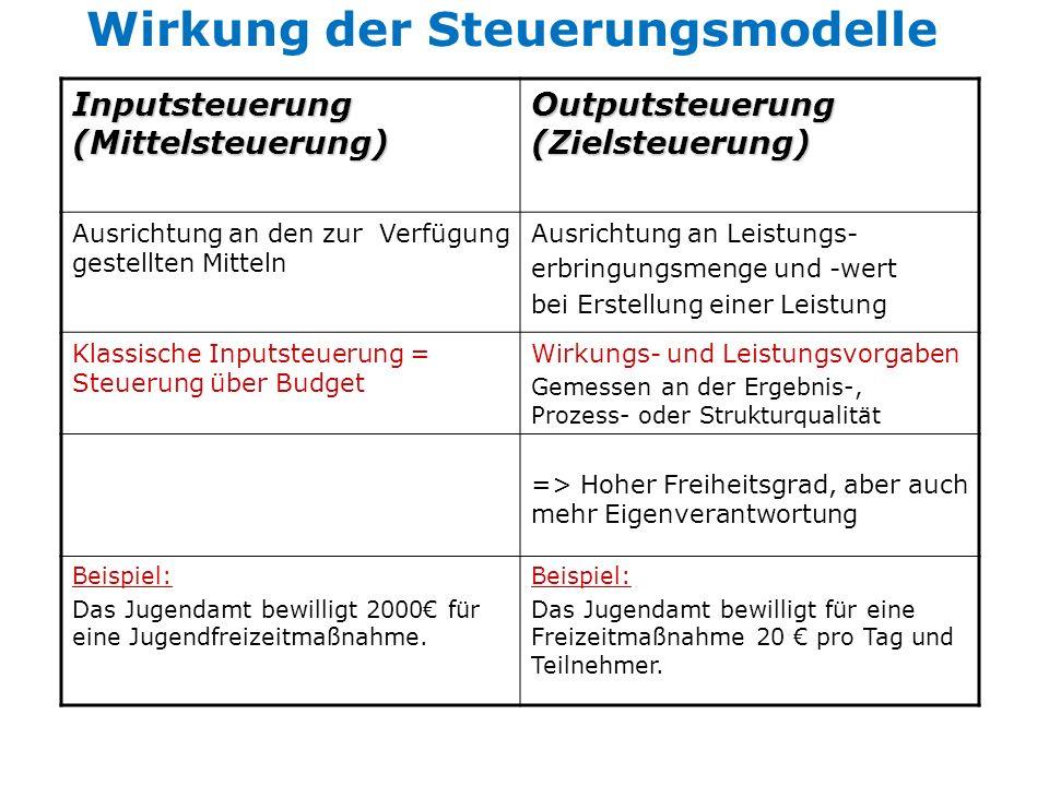 Wirkung der Steuerungsmodelle