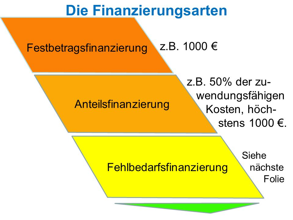Die Finanzierungsarten