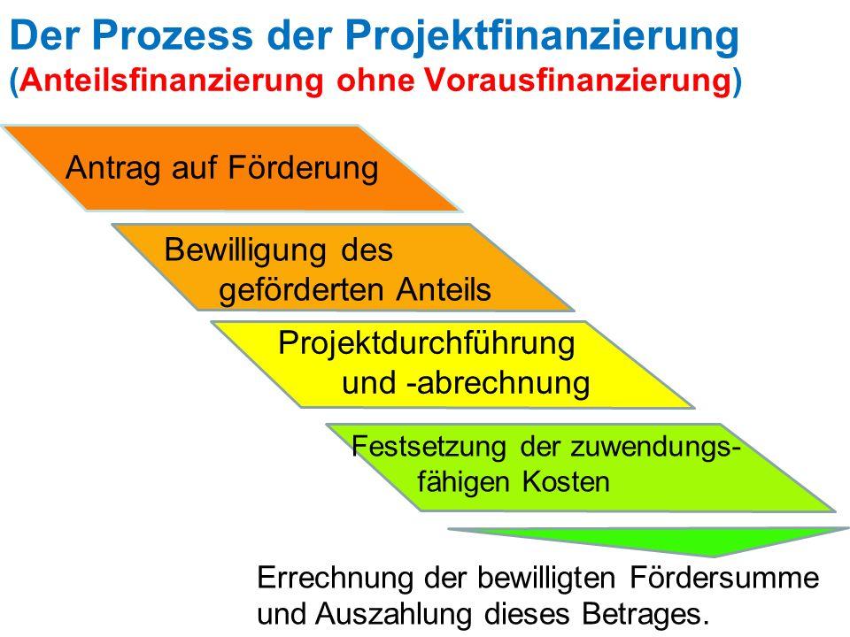 Der Prozess der Projektfinanzierung (Anteilsfinanzierung ohne Vorausfinanzierung)