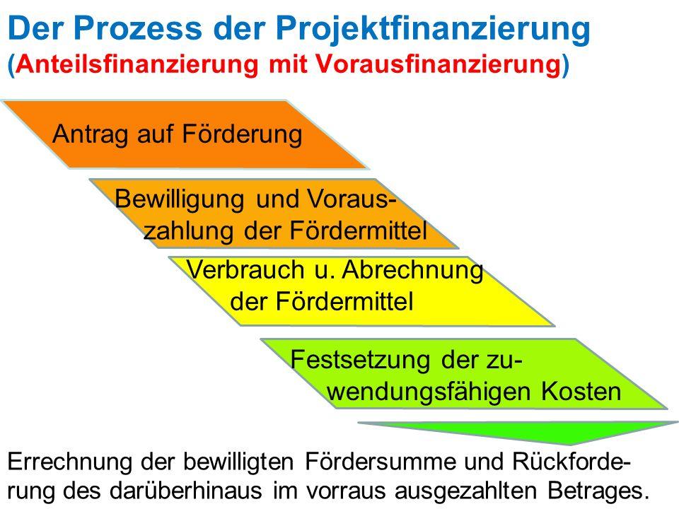 Der Prozess der Projektfinanzierung (Anteilsfinanzierung mit Vorausfinanzierung)