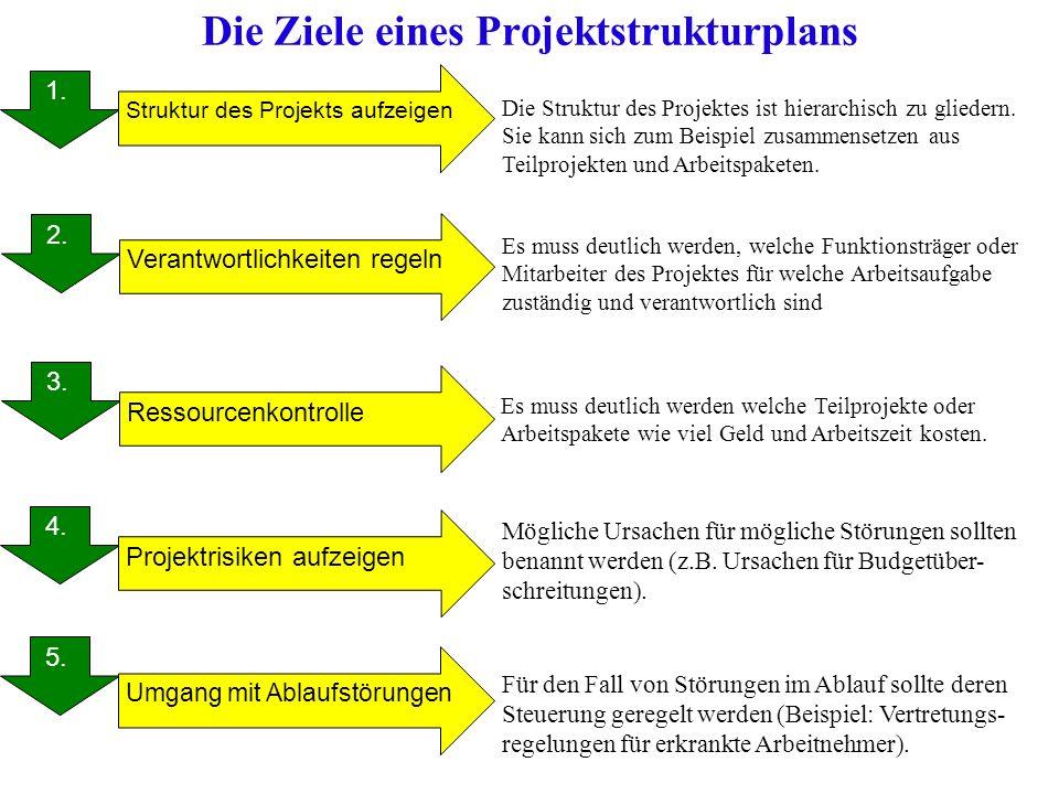 Die Ziele eines Projektstrukturplans