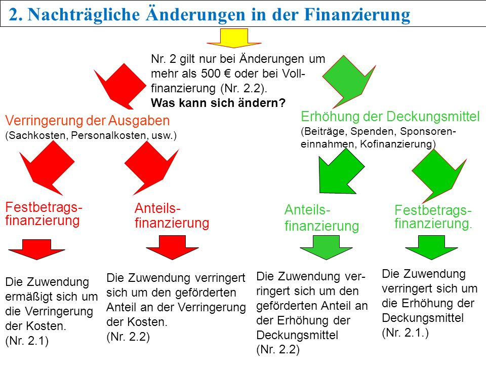 2. Nachträgliche Änderungen in der Finanzierung