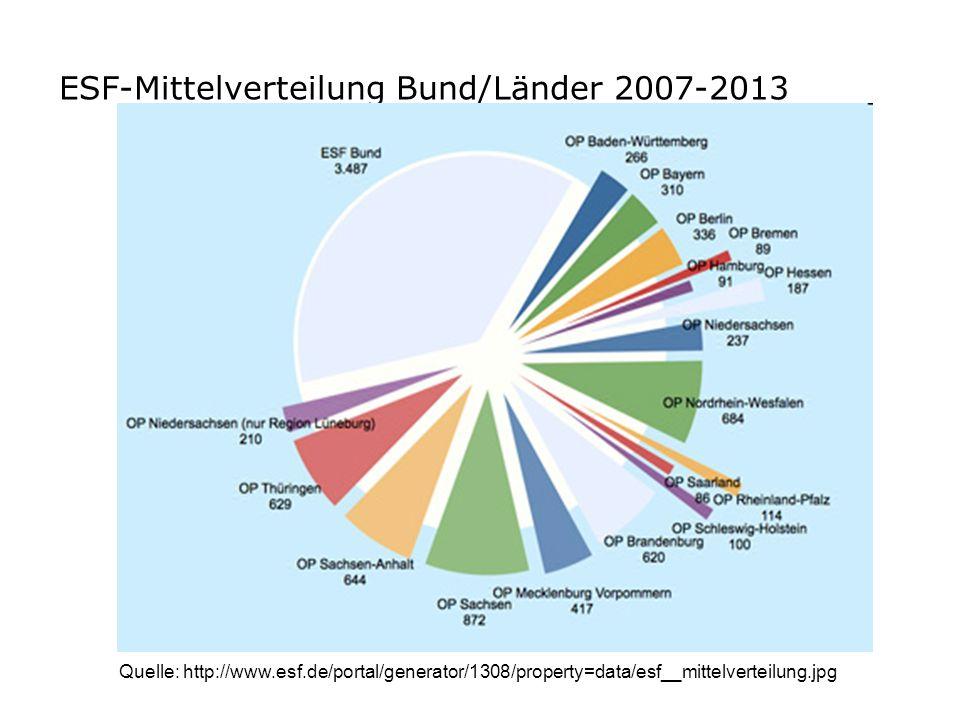 ESF-Mittelverteilung Bund/Länder 2007-2013