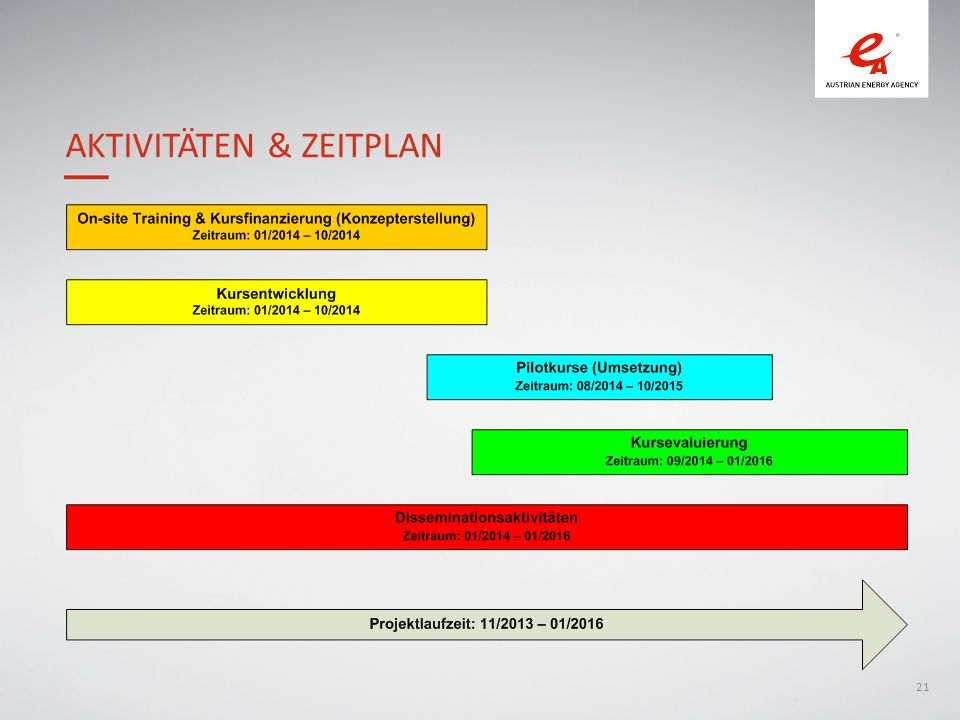 Aktivitäten & Zeitplan
