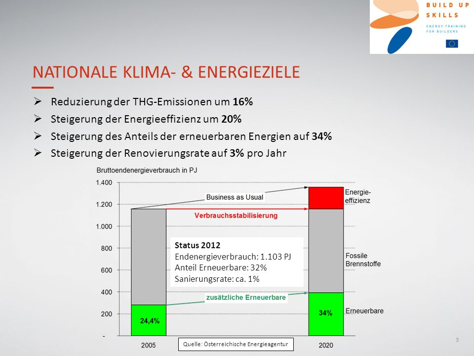 Nationale Klima- & Energieziele