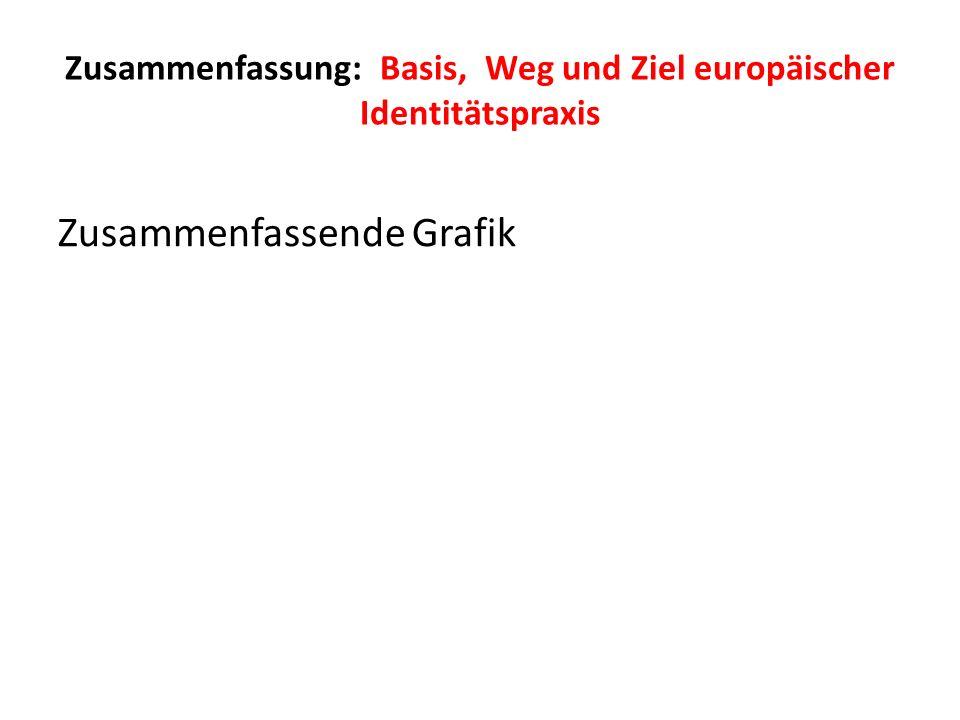 Zusammenfassung: Basis, Weg und Ziel europäischer Identitätspraxis
