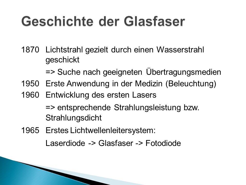 Geschichte der Glasfaser