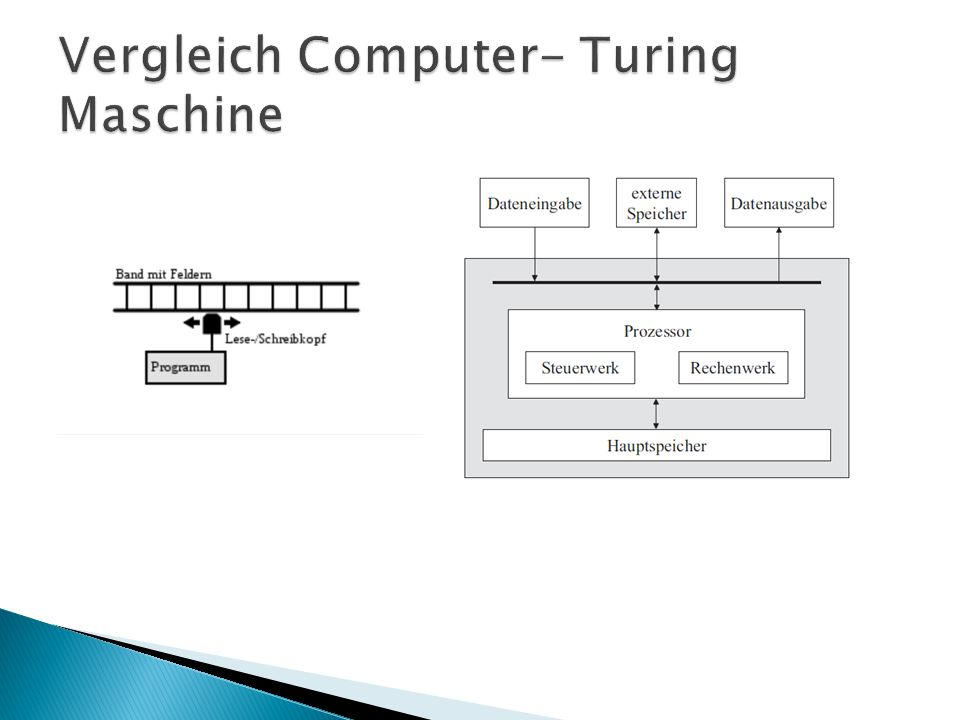 Vergleich Computer- Turing Maschine