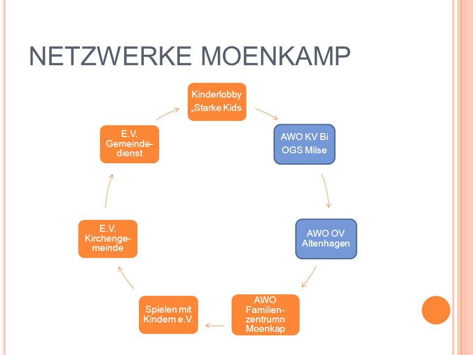 AWO Familien-zentrumn Moenkap