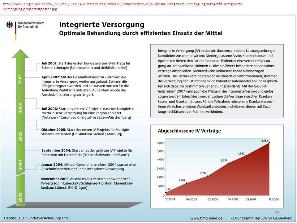 http://www.bmg.bund.de/cln_160/nn_1168248/SharedDocs/Bilder/DE/Standardartikel/I/Glossar-Integrierte-Versorgung/Infografik-Integrierte-Versorgung,property=poster.jpg
