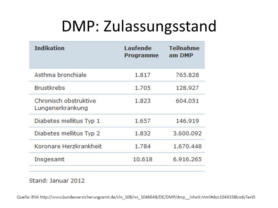 DMP: Zulassungsstand Quelle: BVA http://www.bundesversicherungsamt.de/cln_108/nn_1046648/DE/DMP/dmp__inhalt.html#doc1046158bodyText5.