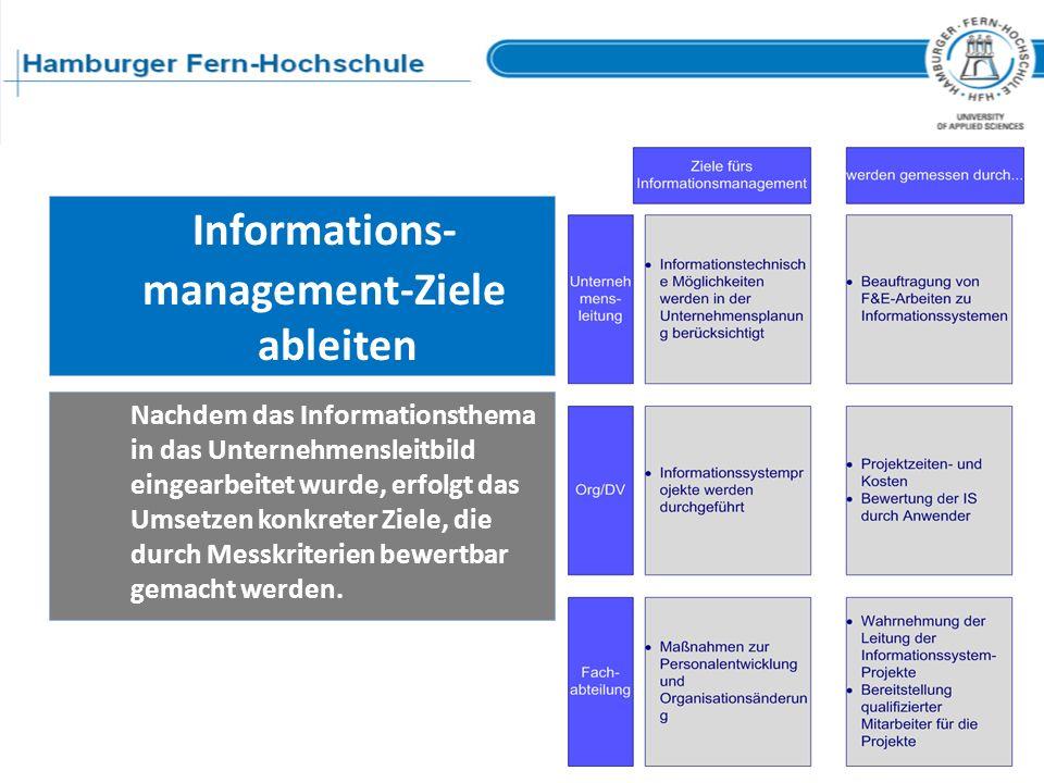 management-Ziele ableiten