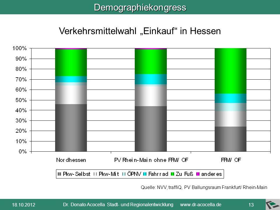 """Verkehrsmittelwahl """"Einkauf in Hessen"""