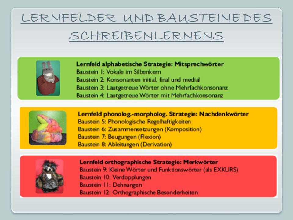 LERNFELDER UND BAUSTEINE DES SCHREIBENLERNENS