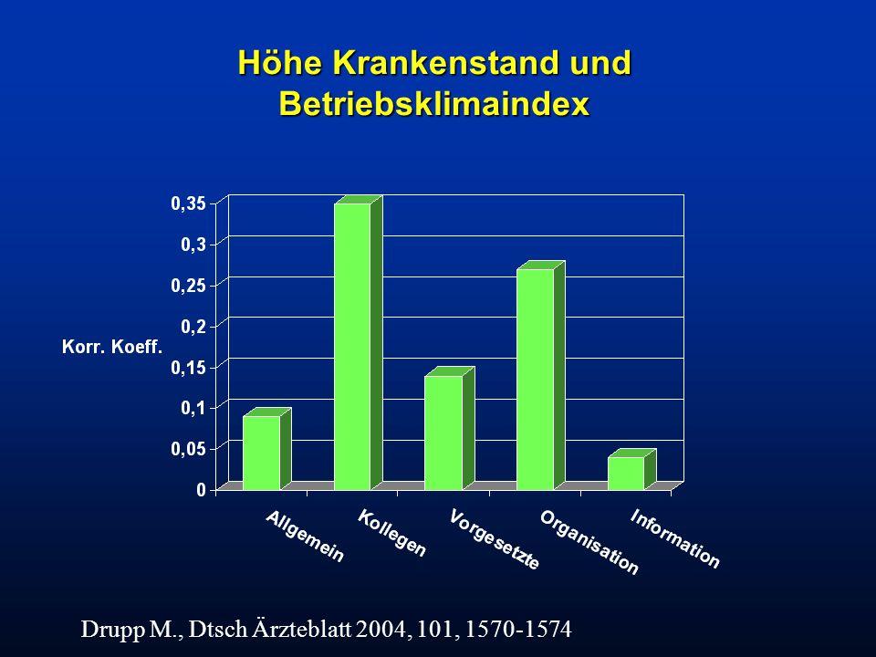 Höhe Krankenstand und Betriebsklimaindex