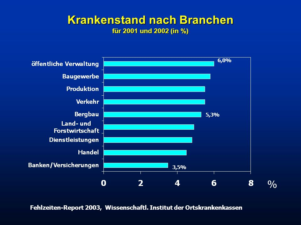 Krankenstand nach Branchen für 2001 und 2002 (in %)