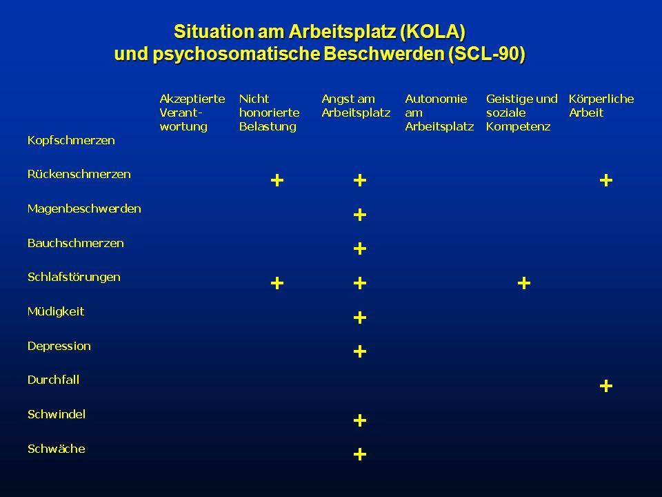 Situation am Arbeitsplatz (KOLA) und psychosomatische Beschwerden (SCL-90)