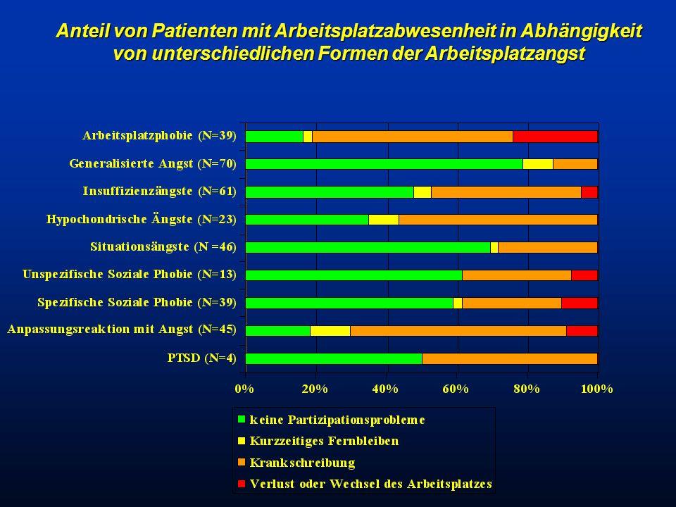 Anteil von Patienten mit Arbeitsplatzabwesenheit in Abhängigkeit von unterschiedlichen Formen der Arbeitsplatzangst