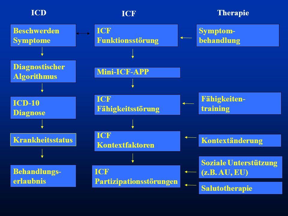 ICD ICF. Therapie. Beschwerden Symptome. ICF Funktionsstörung. Symptom- behandlung. Diagnostischer Algorithmus.