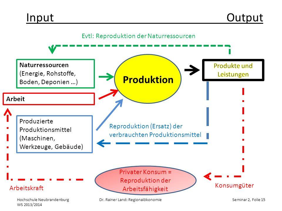 Input Output Produktion Evtl: Reproduktion der Naturressourcen