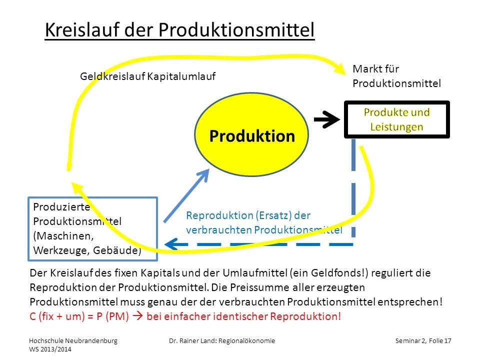 Kreislauf der Produktionsmittel
