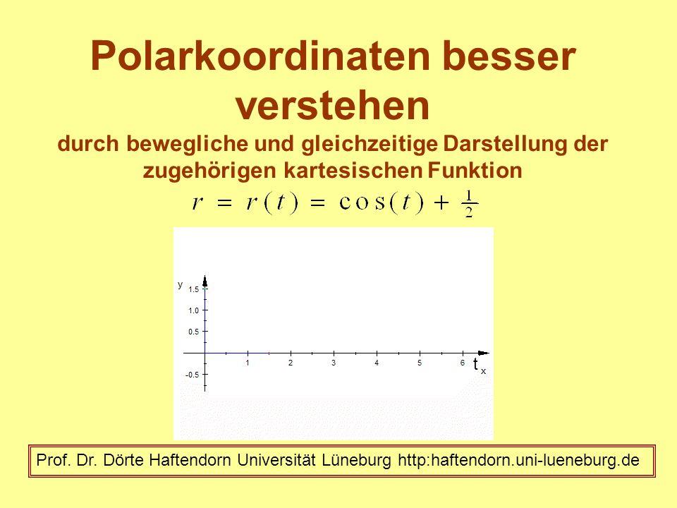 Polarkoordinaten besser verstehen durch bewegliche und gleichzeitige Darstellung der zugehörigen kartesischen Funktion