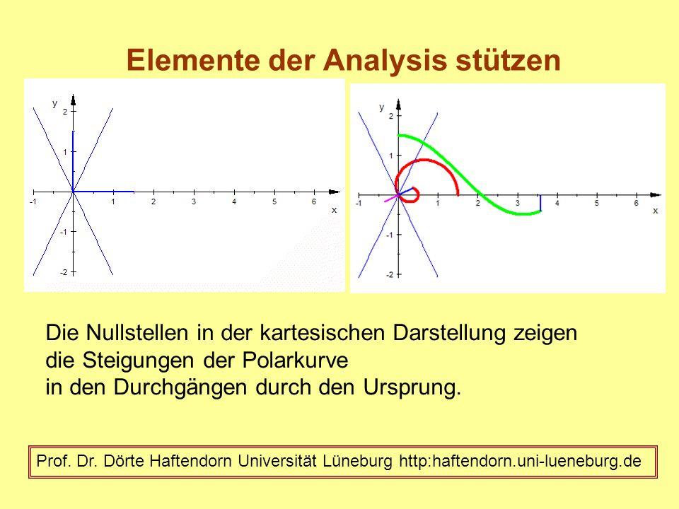 Elemente der Analysis stützen