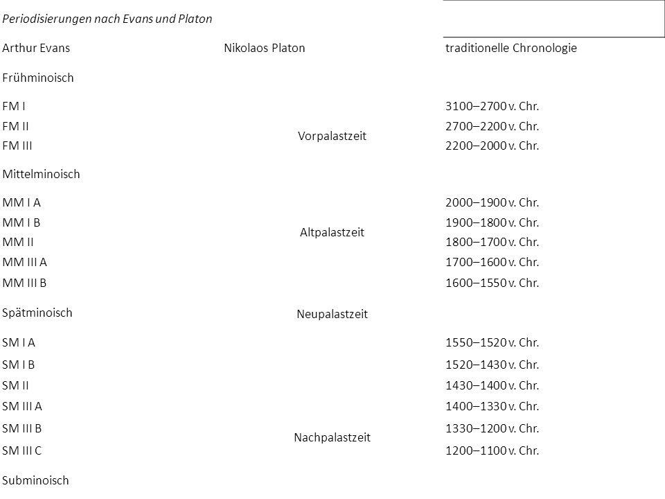 Periodisierungen nach Evans und Platon