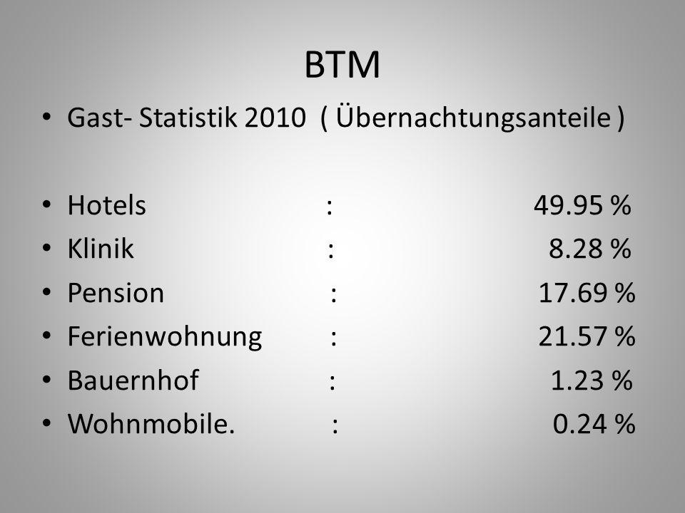 BTM Gast- Statistik 2010 ( Übernachtungsanteile ) Hotels : 49.95 %