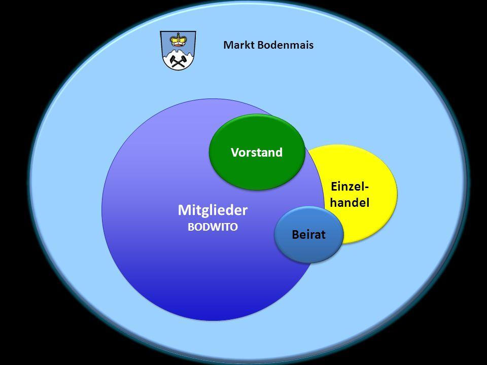 Markt Bodenmais Mitglieder BODWITO Vorstand Einzel- handel Beirat