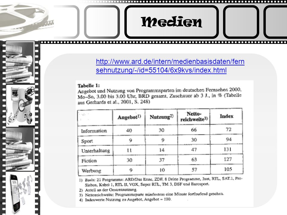 Medien http://www.ard.de/intern/medienbasisdaten/fernsehnutzung/-/id=55104/6x9kvs/index.html