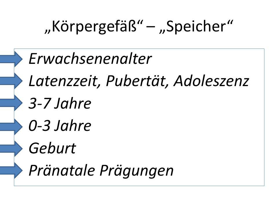 """""""Körpergefäß – """"Speicher"""