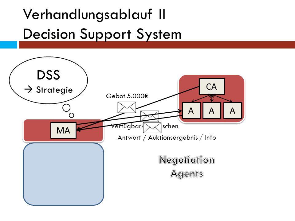 Verhandlungsablauf II Decision Support System