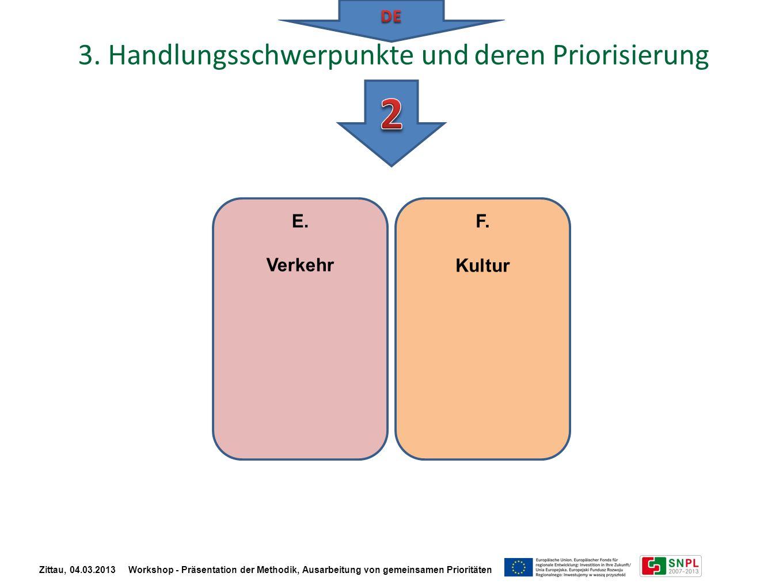 3. Handlungsschwerpunkte und deren Priorisierung