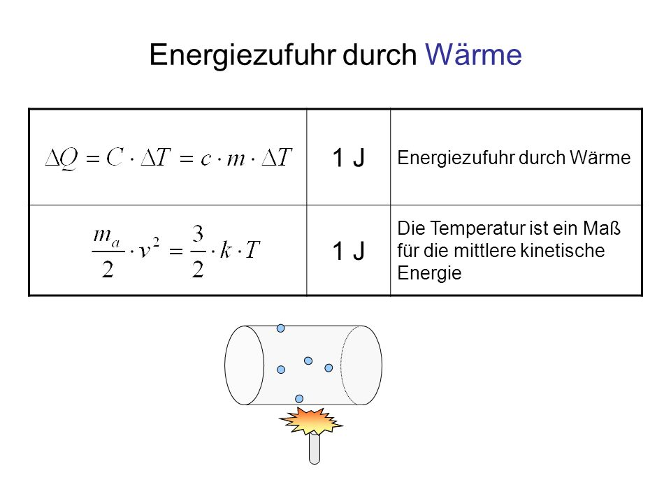 Energiezufuhr durch Wärme