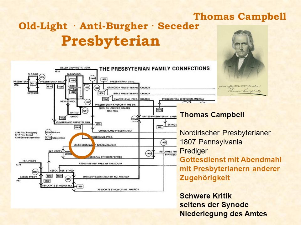 Presbyterian Thomas Campbell Old-Light · Anti-Burgher · Seceder