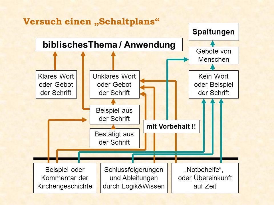 biblischesThema / Anwendung