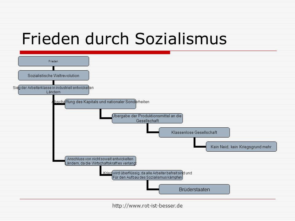 Frieden durch Sozialismus