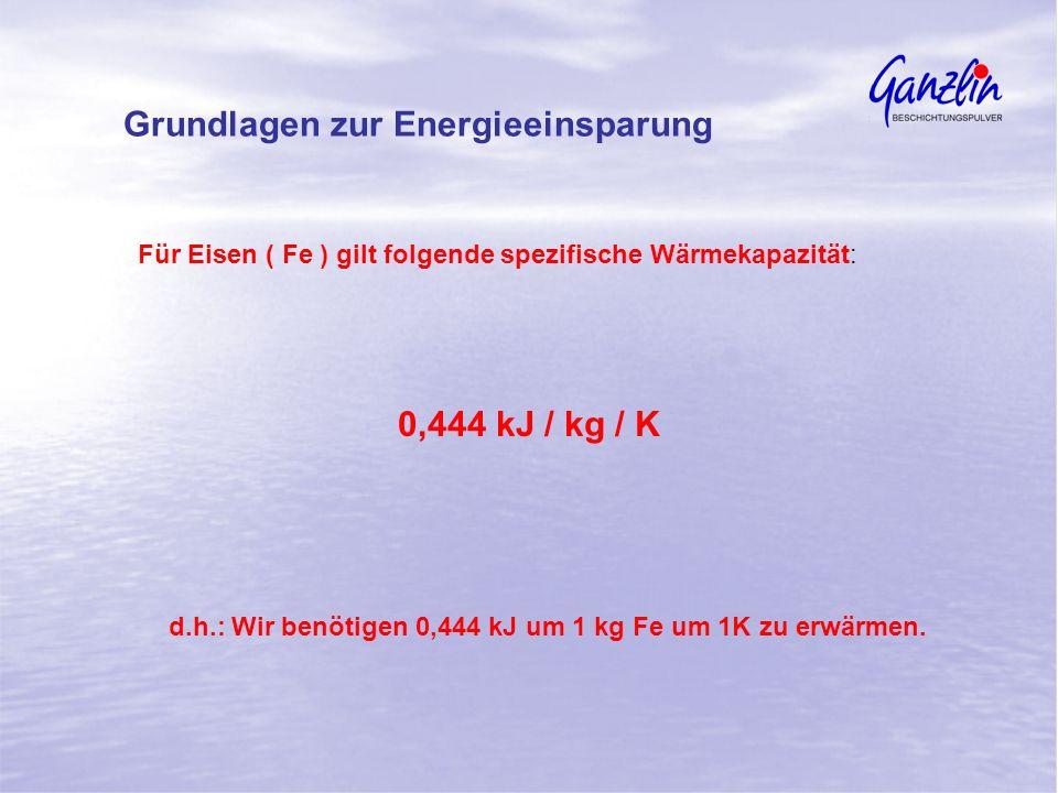 Grundlagen zur Energieeinsparung