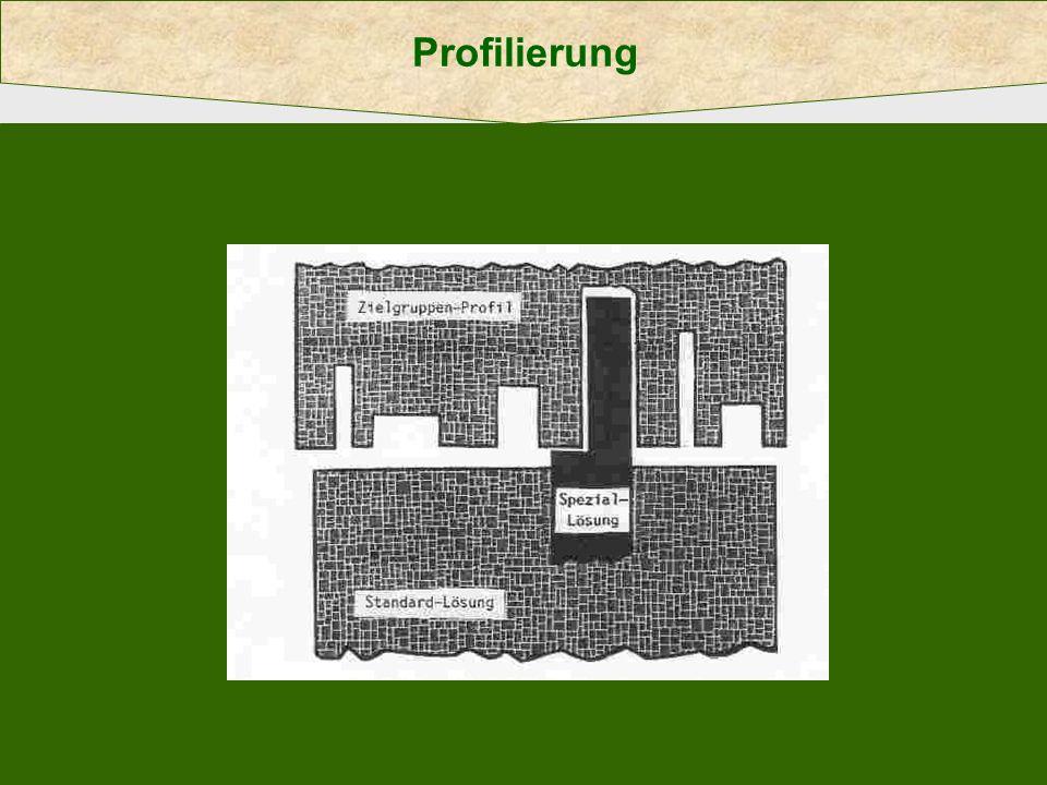 Profilierung