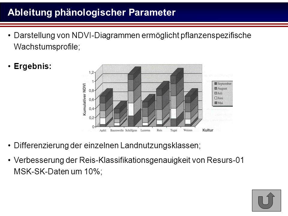 Ableitung phänologischer Parameter