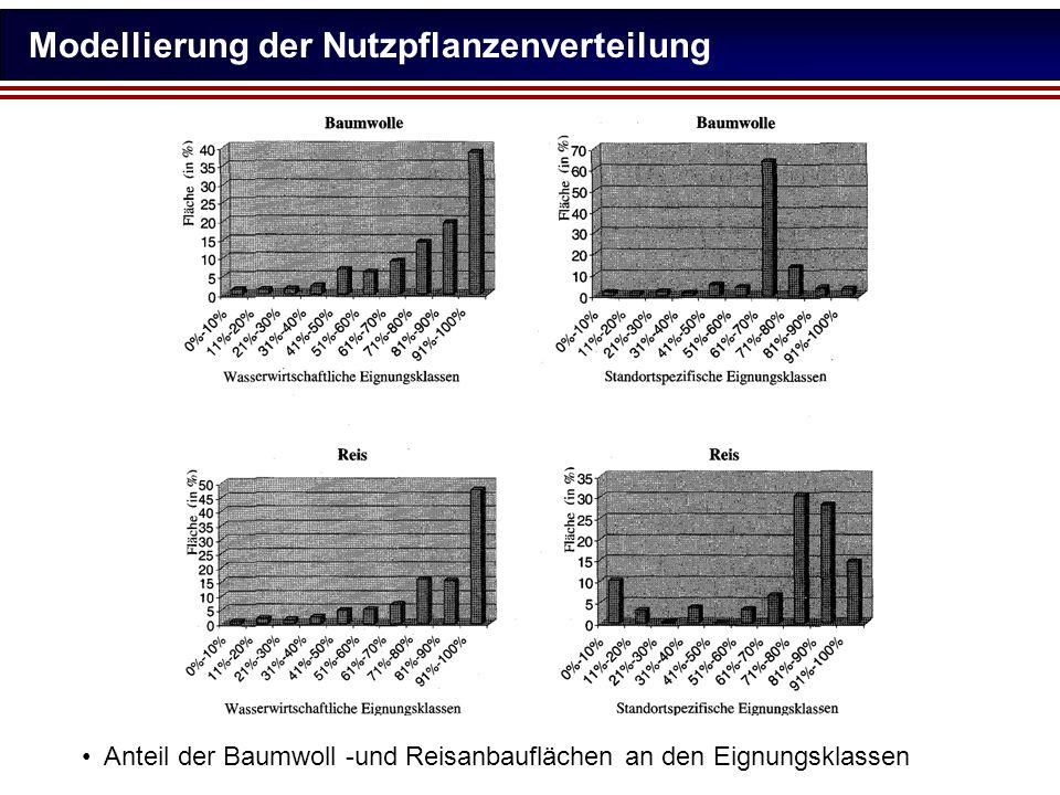 Modellierung der Nutzpflanzenverteilung
