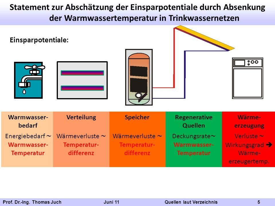 Statement zur Abschätzung der Einsparpotentiale durch Absenkung der Warmwassertemperatur in Trinkwassernetzen